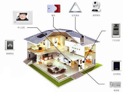 智能家居能实现的功能和提供的服务
