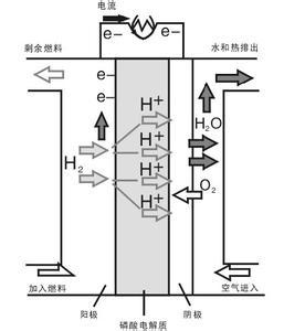 电池的原理概述