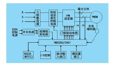 交流电机数字控制系统
