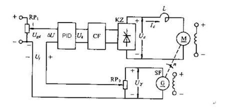 电机与运动控制的系统