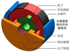 开关磁阻电机在风电行业的应用