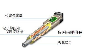 线性电机电机特点