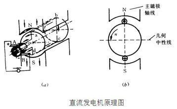 测速发电机基本内容