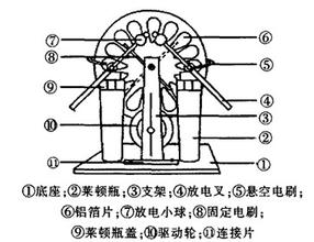 静电电动机结构分类