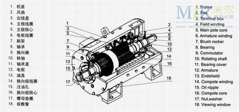 直流电动机构造介绍