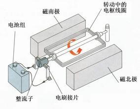 电动机原理