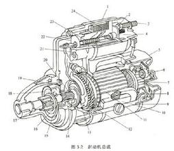 汽车起动机主要分类