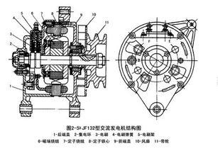 汽车发电机分类