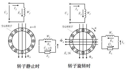 同步发电机工作特性