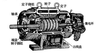 异步发电机基本内容