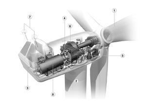 风力发电机主要产品类型