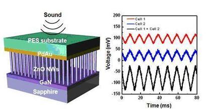 纳米发电机研制过程