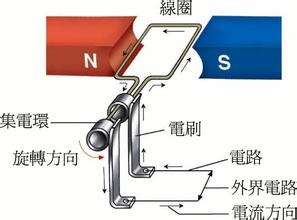 发电机原理