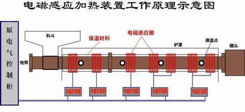 电磁加热技术原理