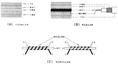 电磁学现象