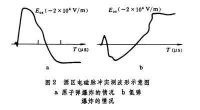 核电磁脉冲