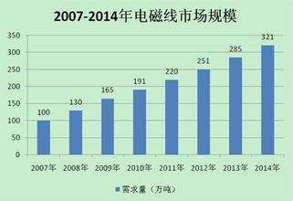 中国电磁线行业市场分析