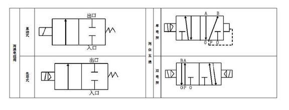 现在科技迅速在发展当中,本文我们为大家深入讲解两位三通电磁阀的应用场合和两位三通电磁阀与目前国内其他产品相比的优势,希望对大家有所帮助。  工作原理 一进二出:(ZC2/31) 当电磁阀线圈通电时,出介质端(2)第一路打开,第二路(3)关闭;当电磁阀线圈断电时, 出介质端第一路(2)关闭,第二路(3)打开; 二进一出:(ZC2/32) 当电磁阀线圈通电时,进介质端第一路(2)打开,第二路(3)关闭;当电磁阀线圈断电时,进介质端第一路(2)关闭,第二路(3)打开;(此内阀两进口端前必需加单向阀) 一进一出: