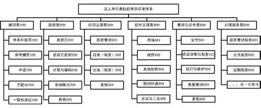 电子数据交换标准体系