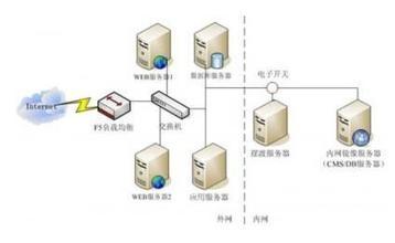 电子数据交换规范