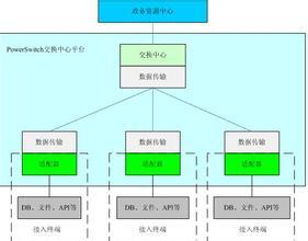 电子数据交换系统组成
