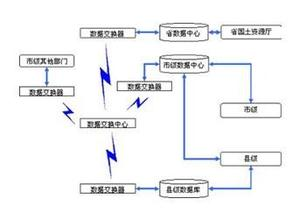电子数据交换流程管理