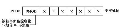 电源管理寄存器PCON