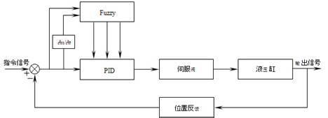 逆变电源数字PID控制