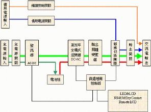 行动电源特性与使用