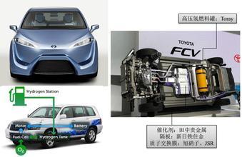 氢燃料电池汽车应用