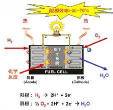 氢燃料电池发展
