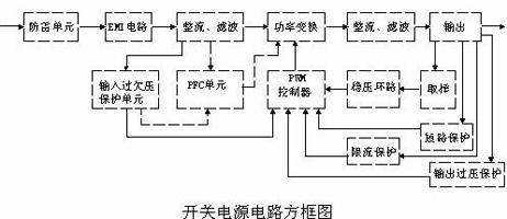 开关电源电路组成及原理详解