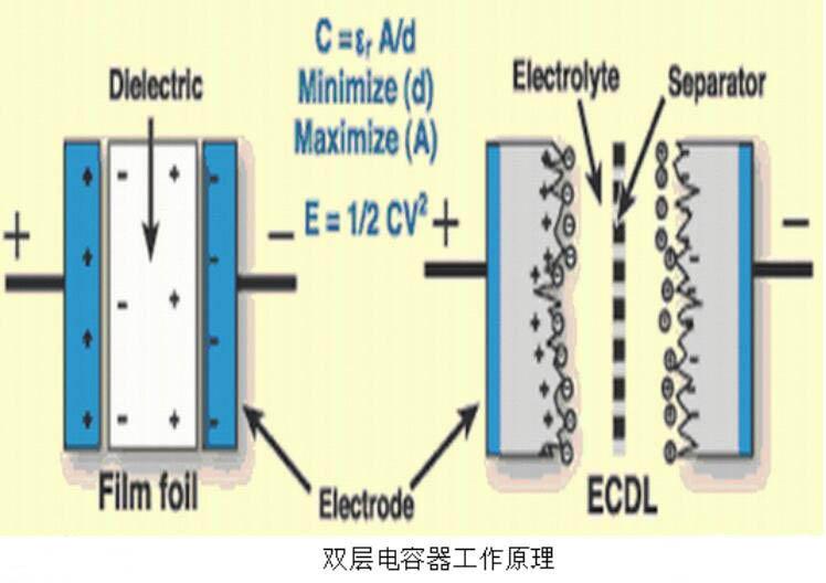 超级电容器的结构和工作原理