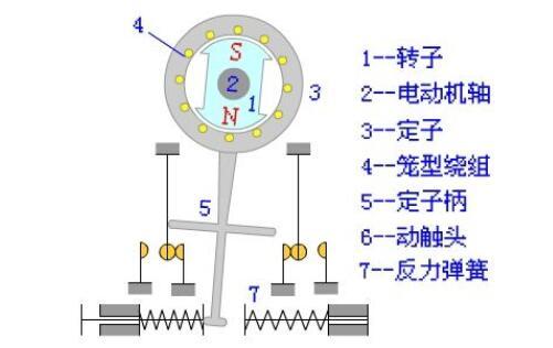 速度继电器常见故障及其处理方法