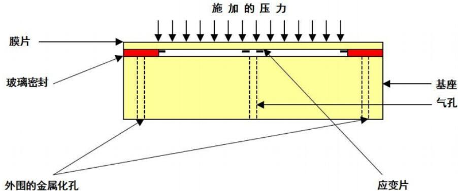 陶瓷压力传感器的结构图