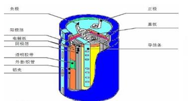 如何看电解电容参数? 电※解电容内阻大小是多少?