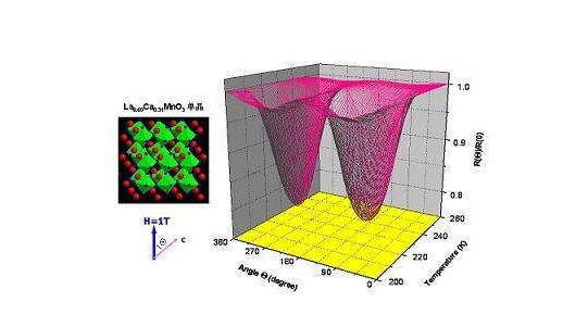 巨磁电阻效�应的应用介绍