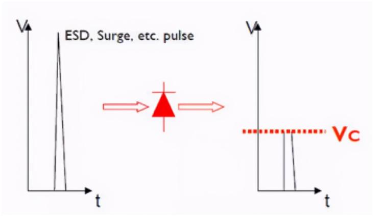 TVS二极管选型时需要注意的一些参数