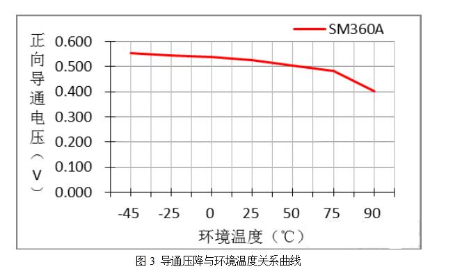 肖特基二极管与普通二极管的区别