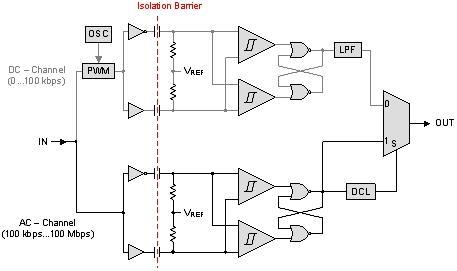 数字电容隔离器定义高性能新标准