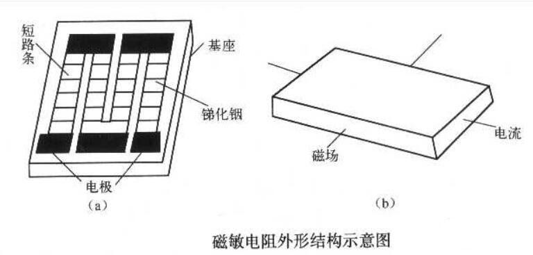 磁敏电阻有哪些应用场合?