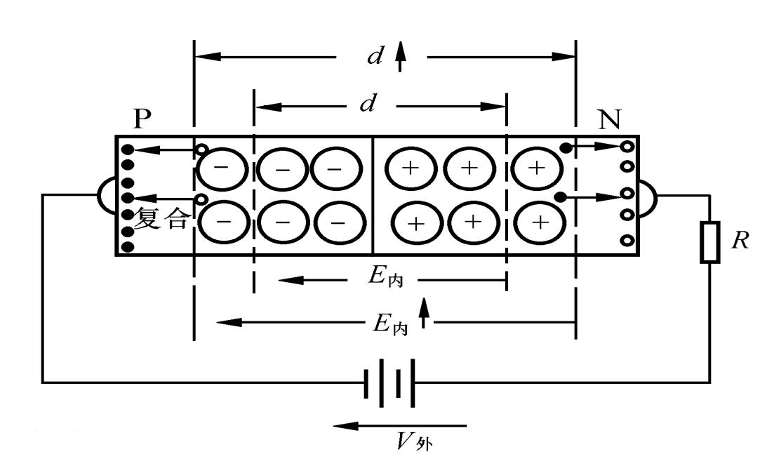 什么是单向导电性?