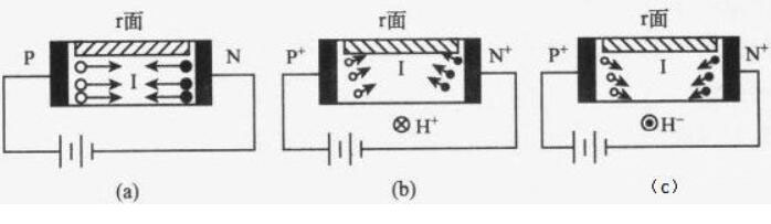 磁敏二极管的工作原理以及应用场合