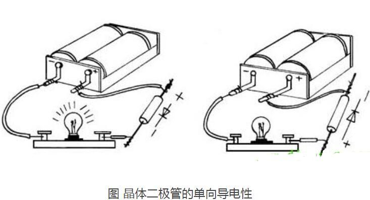 晶体二极管种类和作用