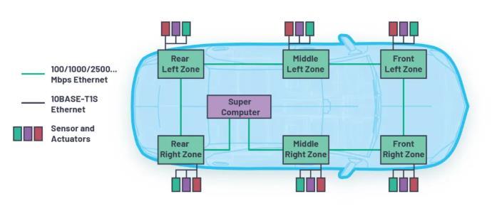 为何10BASE-T1S是汽车通讯中缺失的以太网链接?