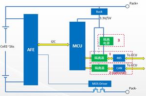 工业BMS系统中的隔离方案