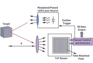ToF系统设计—第2部分:飞行时间景深测量摄像头的光学设计