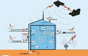 电磁兼容问题百问百答:什么是浪涌?