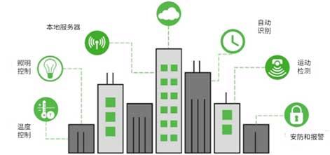 以太网供电(PoE)和智能楼宇:第一部分