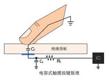 电容式触摸芯片的工作原理